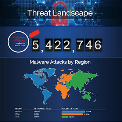 threat landscape